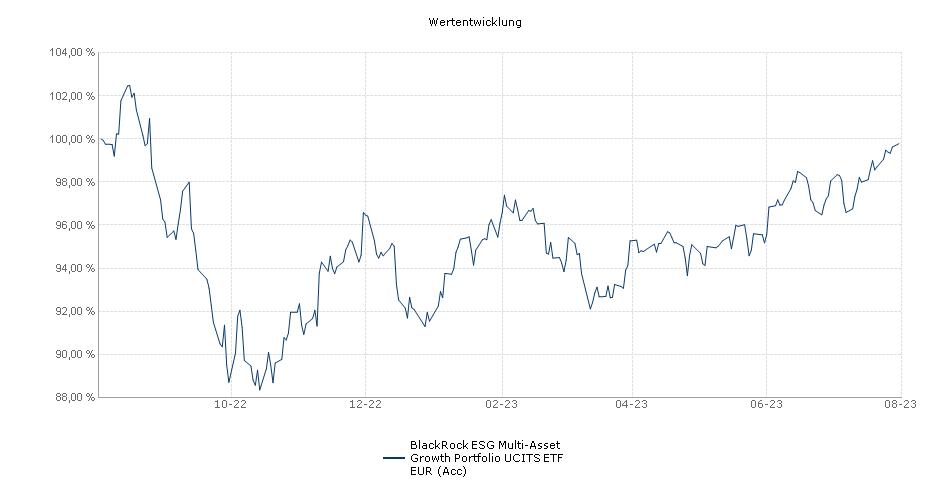BlackRock ESG Multi-Asset Growth Portfolio UCITS ETF EUR (Acc) Performance