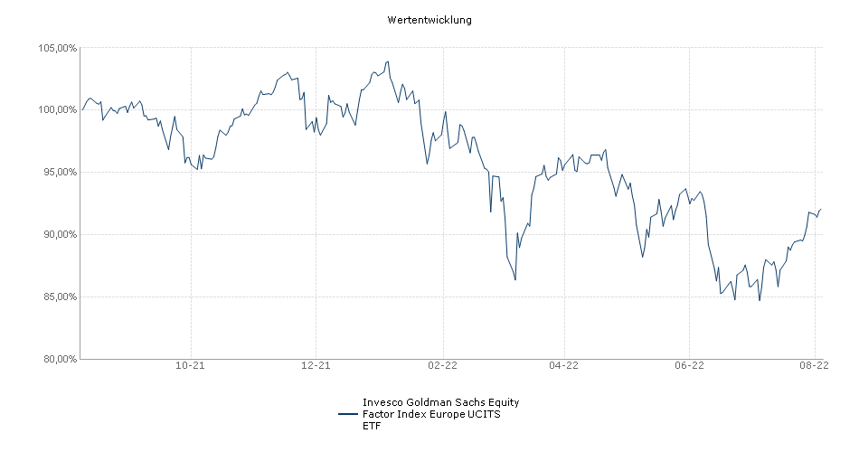 Invesco Goldman Sachs Equity Factor Index Europe UCITS ETF Performance