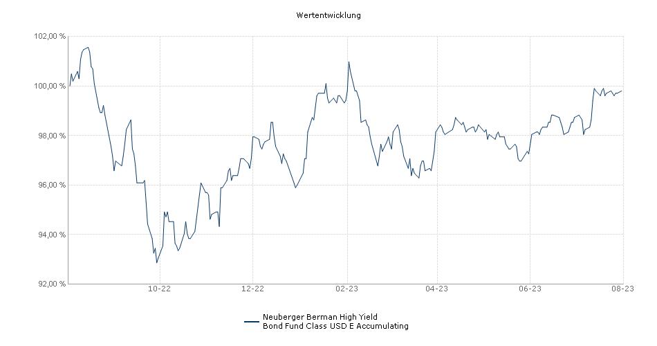 Neuberger Berman High Yield Bond Fund USD E Accumulating Fonds Performance