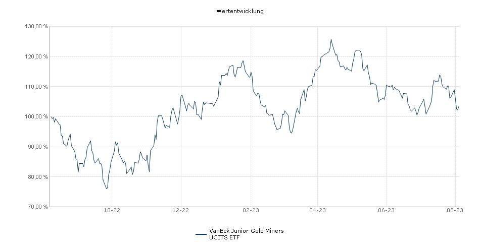 VanEck Vectors™ Junior Gold Miners UCITS ETF Performance