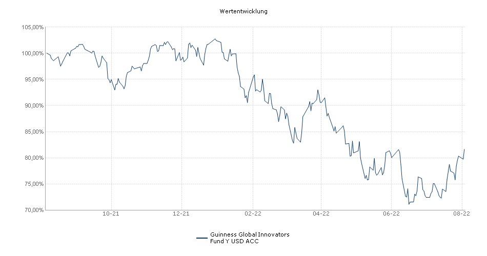 Guinness Global Innovators Fund Y USD ACC Fonds Performance