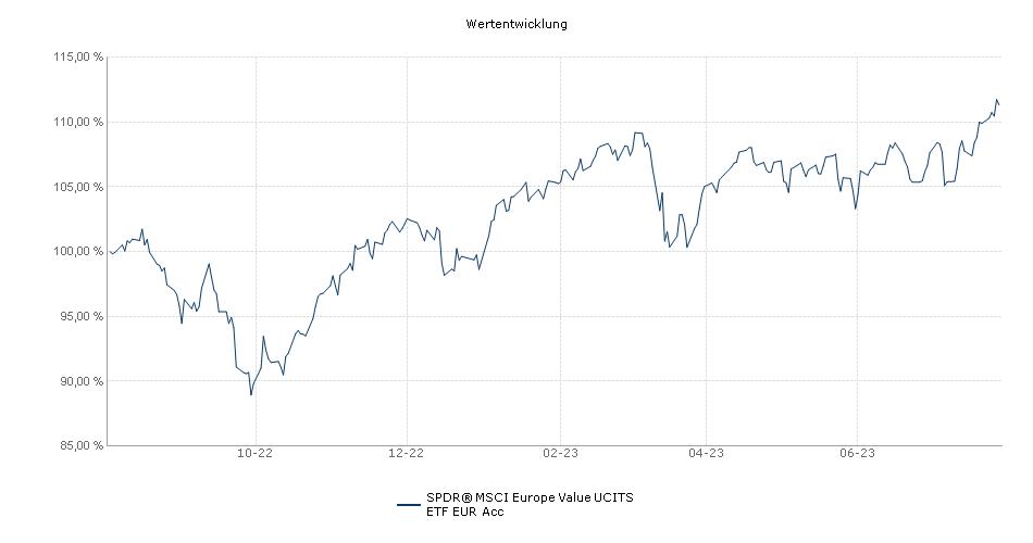 SPDR® MSCI Europe Value UCITS ETF EUR Acc Performance