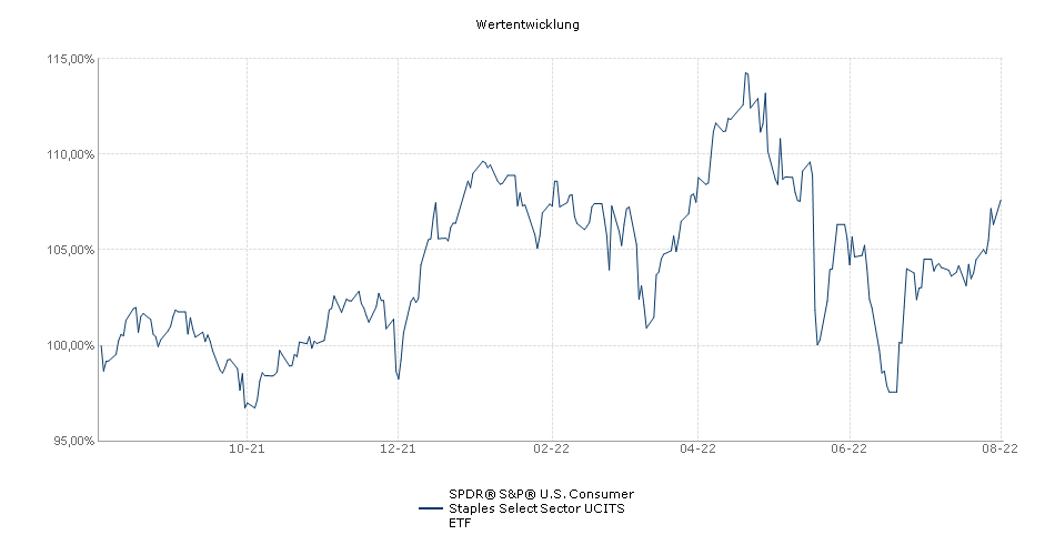 SPDR® S&P® U.S. Consumer Staples Select Sector UCITS ETF Performance
