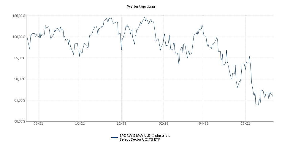 SPDR® S&P® U.S. Industrials Select Sector UCITS ETF Performance