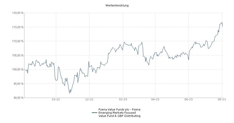 Pzena Value Funds plc - Pzena Emerging Markets Focused Value Fund A GBP Distributing Fonds Performance