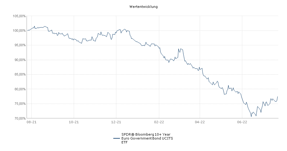 SPDR® Bloomberg Barclays 10+ Year Euro Government Bond UCITS ETF Performance