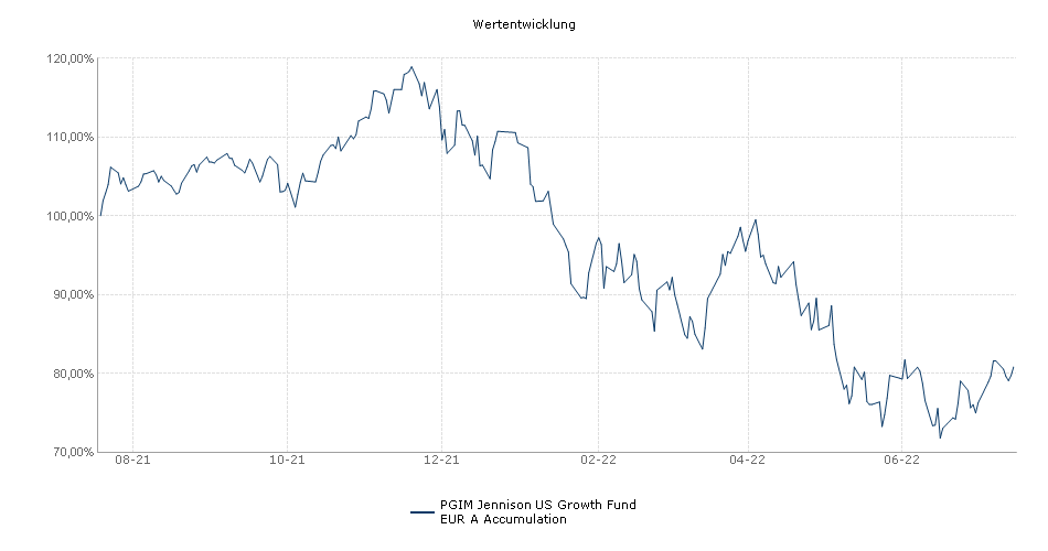 PGIM Jennison US Growth Fund EUR A Accumulation Fonds Performance