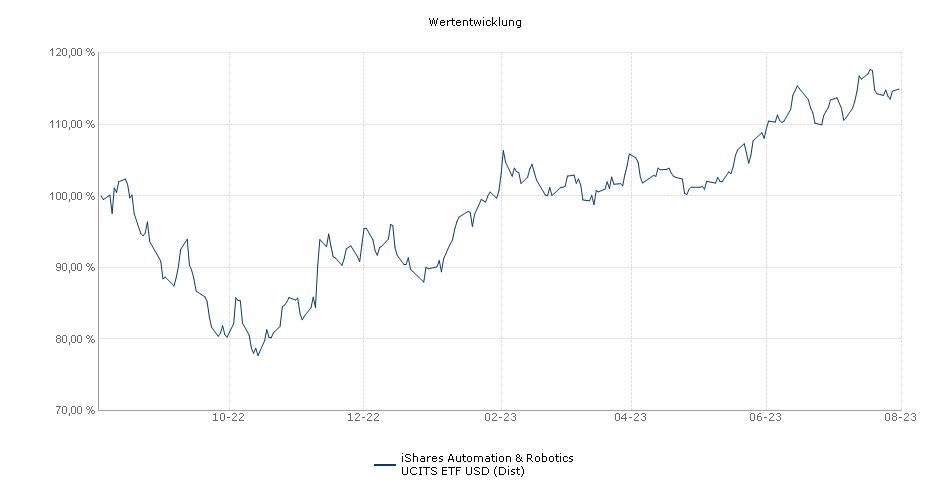 iShares Automation & Robotics UCITS ETF USD (Dist) Performance
