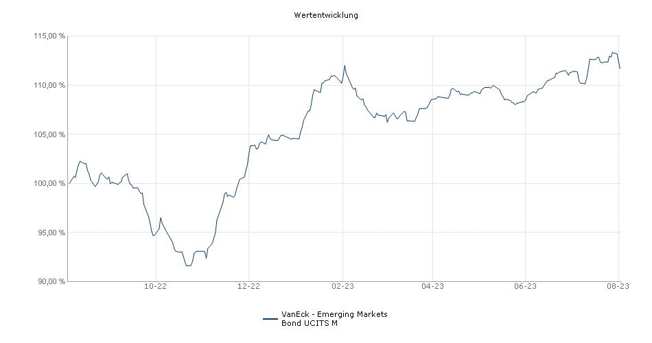 VanEck - Emerging Markets Bond UCITS M Fonds Performance