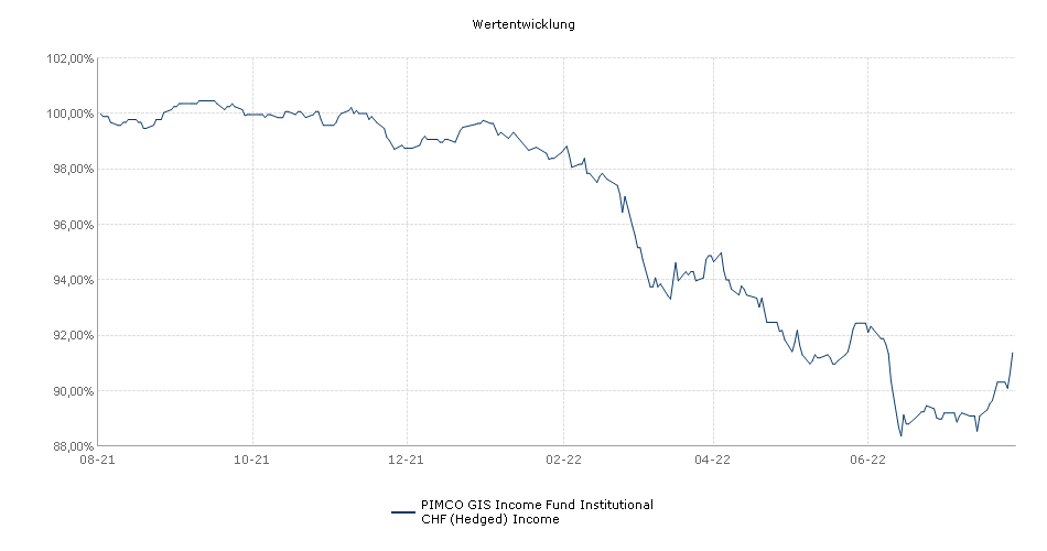 PIMCO GIS Income Fund Institutional CHF (Hedged) Income Fonds Performance