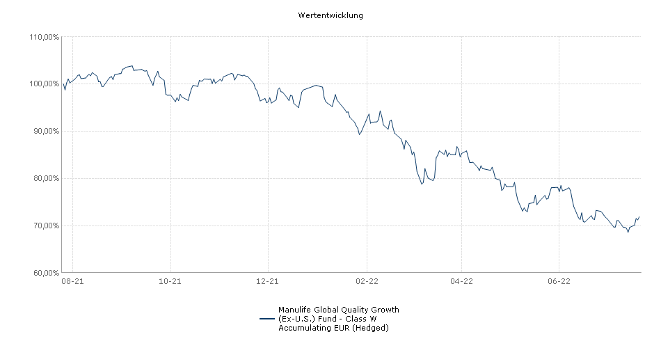Manulife Global Quality Growth (Ex-U.S.) Fund - Class W Accumulating EUR (Hedged) Fonds Performance