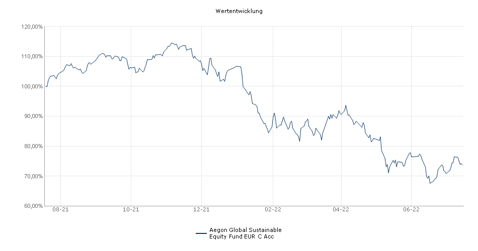 Aegon Global Sustainable Equity Fund EUR C Acc Fonds Performance