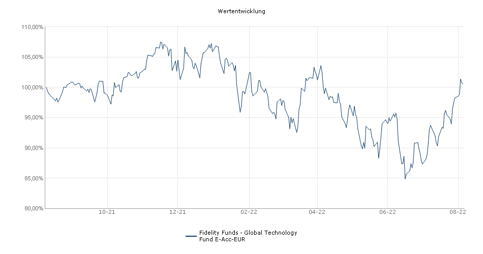 Fidelity Funds - Global Technology Fund E-Acc-EUR Fonds Performance