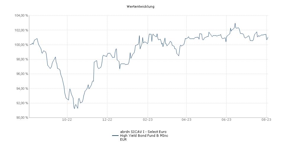 Aberdeen Standard SICAV I - Select Euro High Yield Bond Fund B MInc EUR Fonds Performance