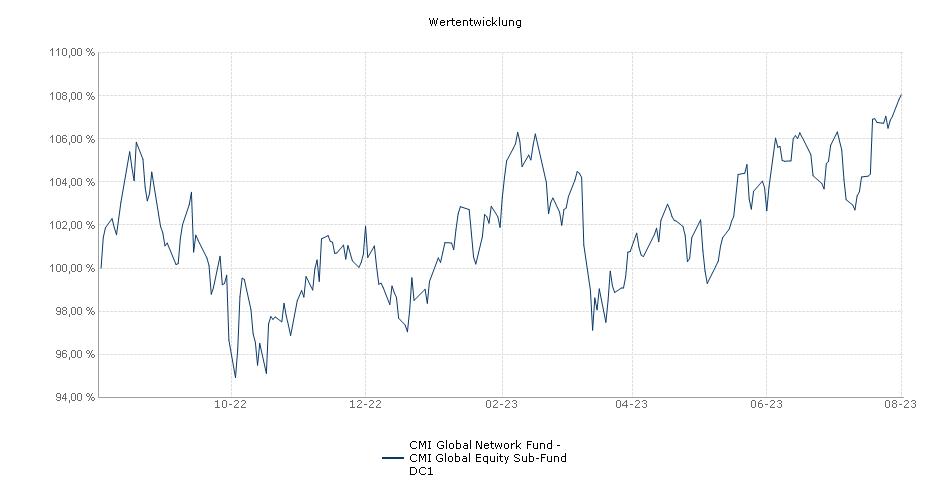 CMI Global Network Fund - CMI Global Equity Sub-Fund DC1 Fonds Performance