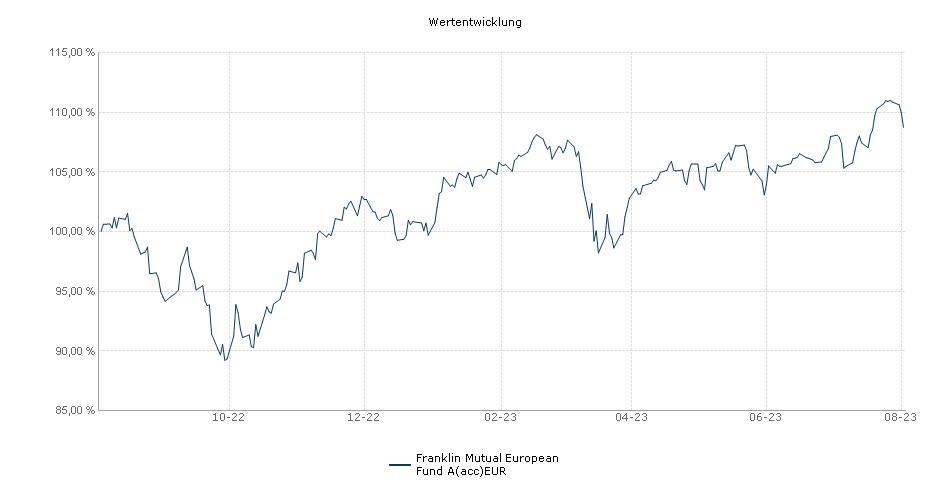 Franklin Mutual European Fund A(acc)EUR Fonds Performance