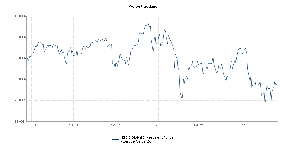 HSBC Global Investment Funds - European Equity ZC Fonds Performance