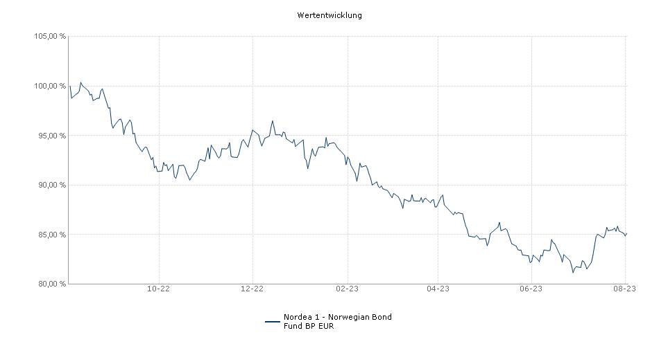 Nordea 1 - Norwegian Bond Fund BP EUR Fonds Performance