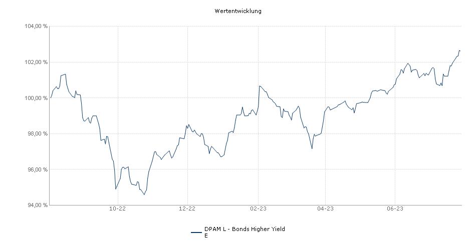 DPAM L - Bonds Higher Yield E Fonds Performance