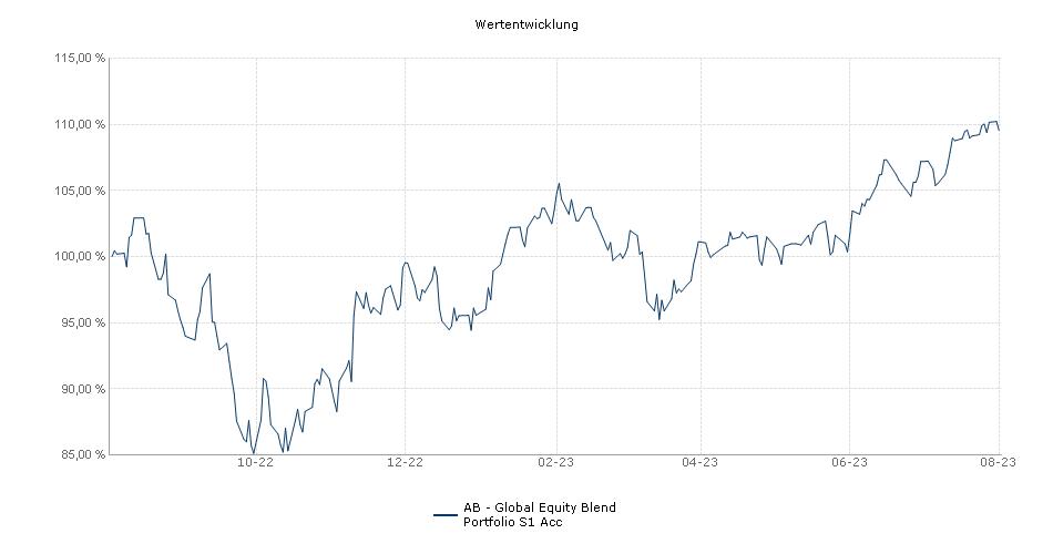 AB - Global Equity Blend Portfolio S1 Acc Fonds Performance