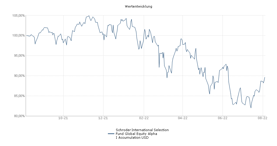 Schroder International Selection Fund Global Equity Alpha I Accumulation USD Fonds Performance
