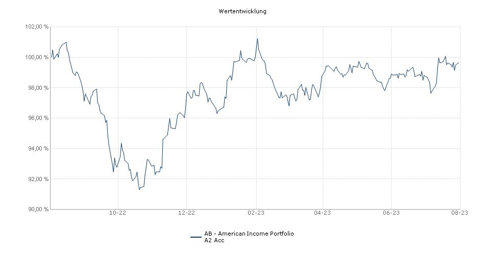 AB - American Income Portfolio A2 Acc Fonds Performance