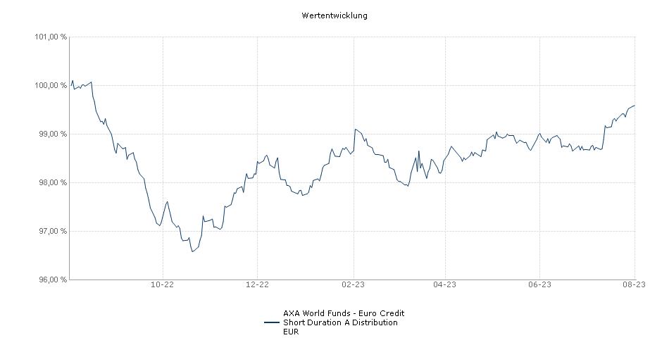 AXA World Funds - Euro Credit Short Duration A Distribution EUR Fonds Performance