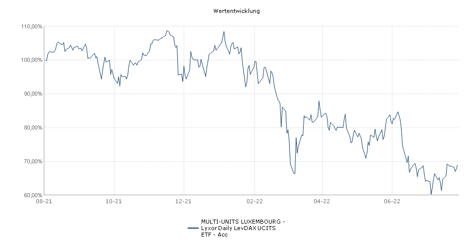 MULTI-UNITS LUXEMBOURG - Lyxor Daily LevDAX UCITS ETF - Acc Performance