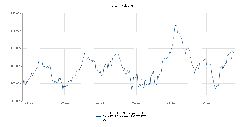 Xtrackers Stoxx Europe 600 Health Care Swap UCITS ETF 1C Performance