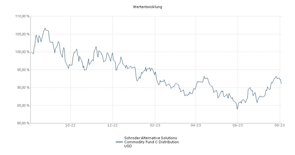 Schroder Alternative Solutions Commodity Fund C Distribution USD Fonds Performance