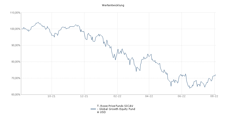 T. Rowe Price Funds SICAV - Global Growth Equity Fund A USD Fonds Performance