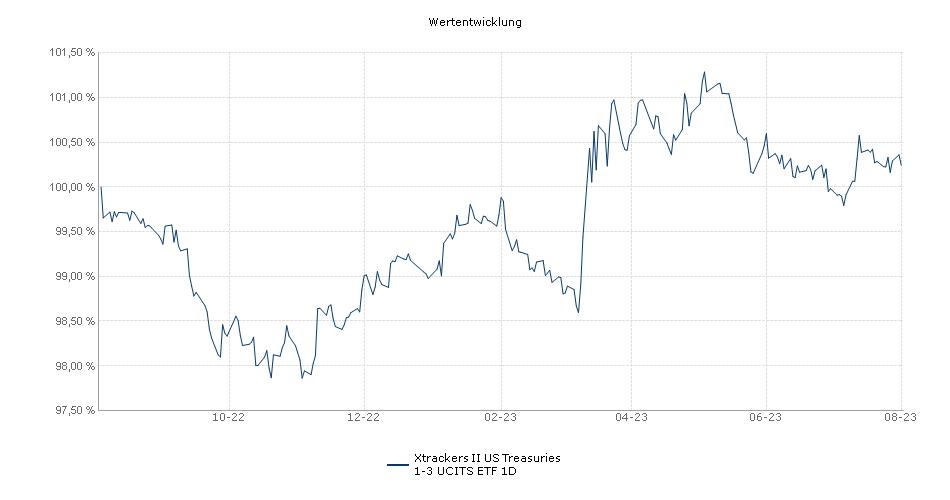 Xtrackers II US Treasuries 1-3 UCITS ETF 1D Performance