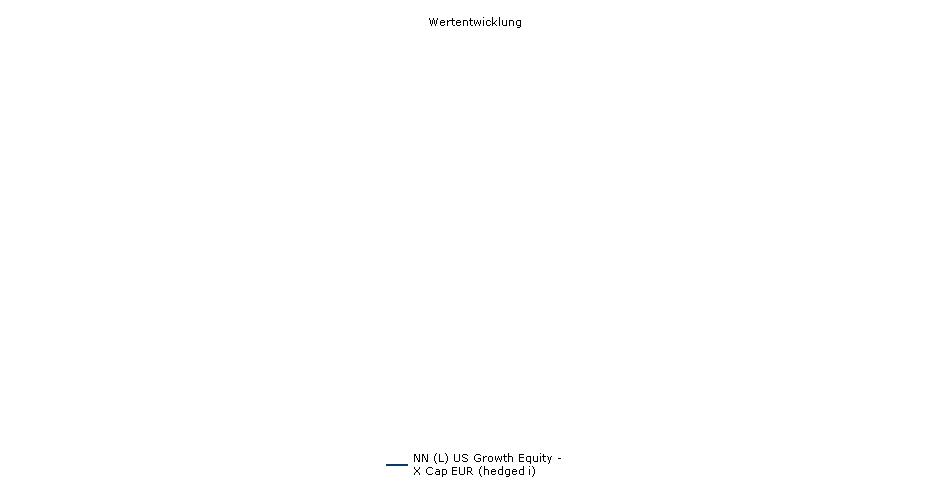NN (L) US Growth Equity - X Cap EUR (hedged i) Fonds Performance