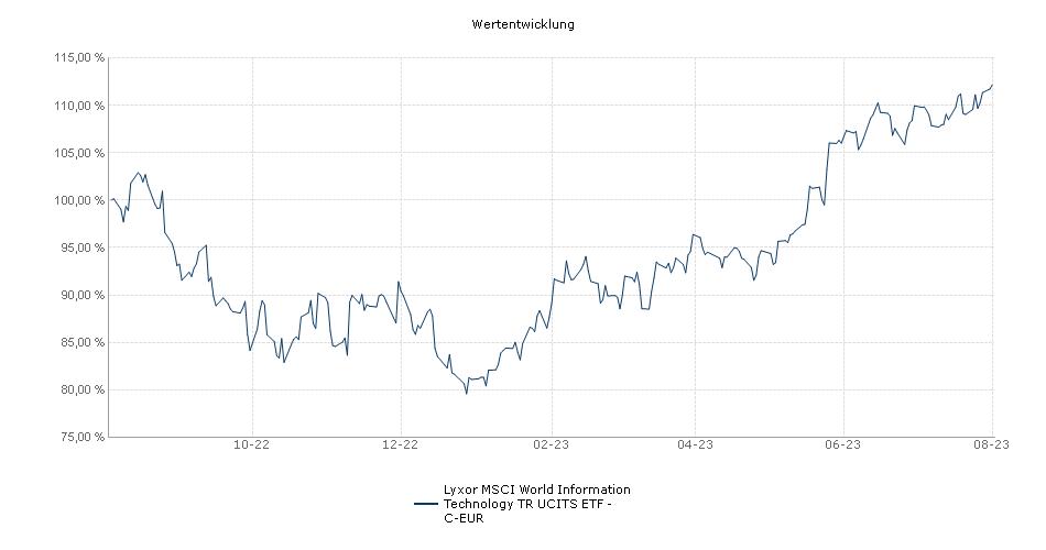 Lyxor MSCI World Information Technology TR UCITS ETF - C-EUR Performance