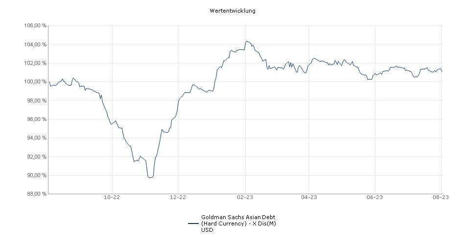 NN (L) Asian Debt (Hard Currency) - X Dis(M) USD Fonds Performance