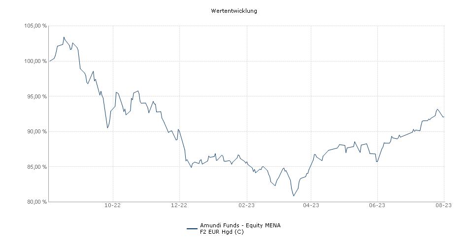Amundi Funds - Equity MENA F2 EUR Hgd (C) Fonds Performance