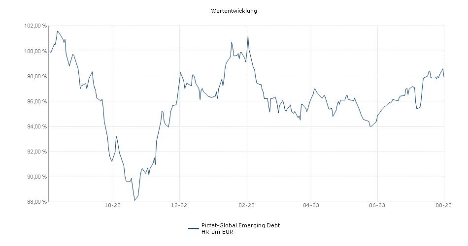 Pictet-Global Emerging Debt HR dm EUR Fonds Performance