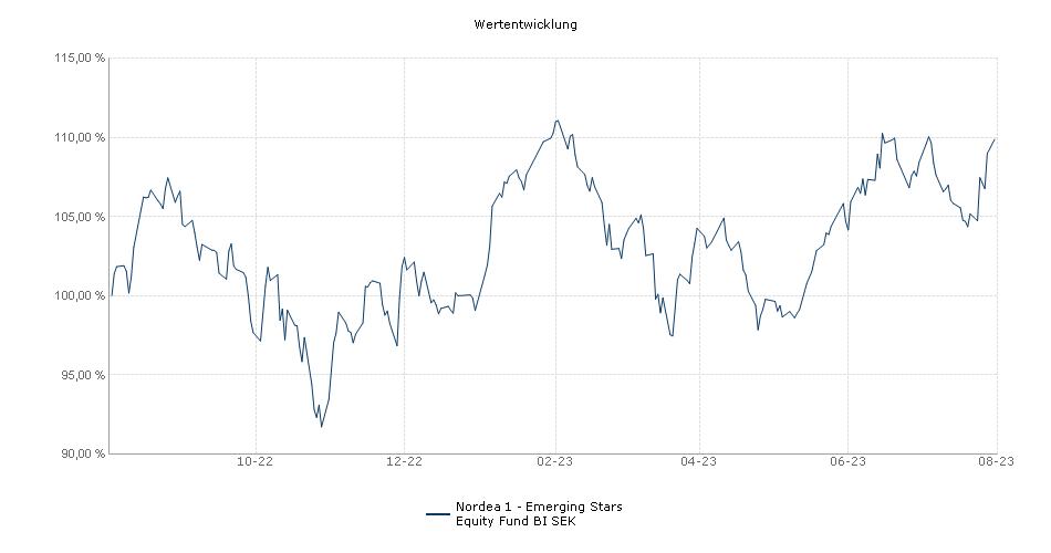 Nordea 1 - Emerging Stars Equity Fund BI SEK Fonds Performance