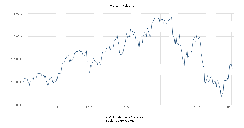 RBC Funds (Lux) Canadian Equity Value A CAD Fonds Performance