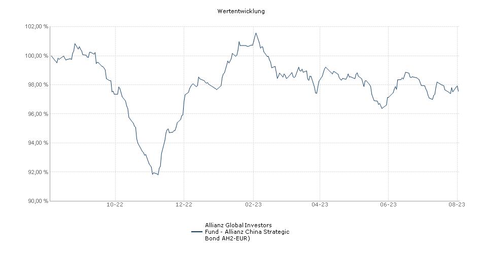 Allianz Global Investors Fund - Allianz China Strategic Bond AH2-EUR) Fonds Performance