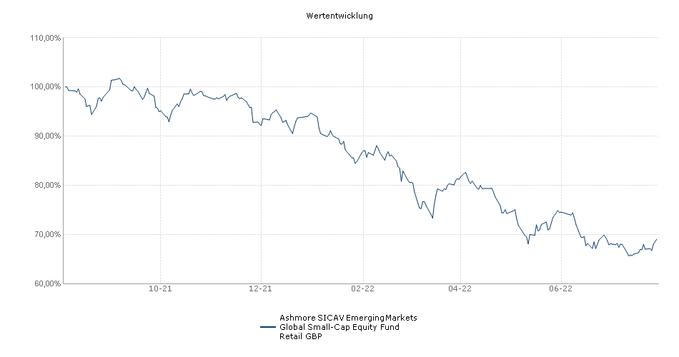 Ashmore SICAV Emerging Markets Global Small-Cap Equity Fund Retail GBP Fonds Performance