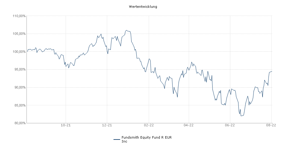 Fundsmith Equity Fund R EUR Inc Fonds Performance