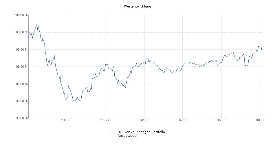 HLE Active Managed Portfolio Ausgewogen Fonds Performance