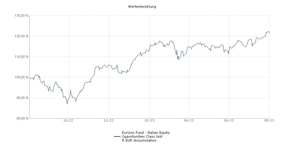 Eurizon Fund - Italian Equity Opportunities Class Unit R EUR Accumulation Fonds Performance
