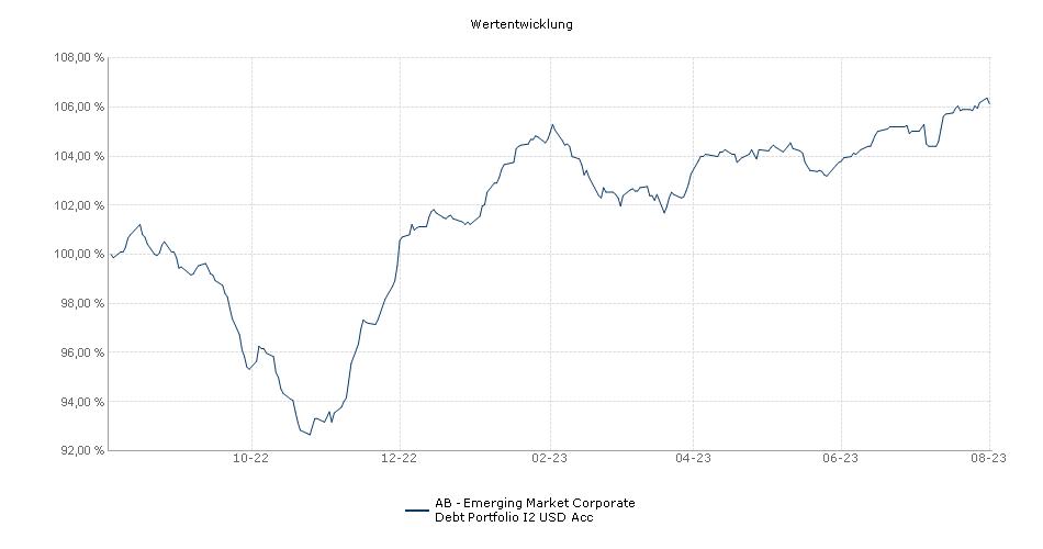 AB - Emerging Market Corporate Debt Portfolio I2 USD Acc Fonds Performance