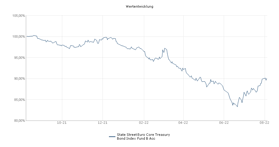 State Street Euro Core Treasury Bond Index Fund B Acc Fonds Performance