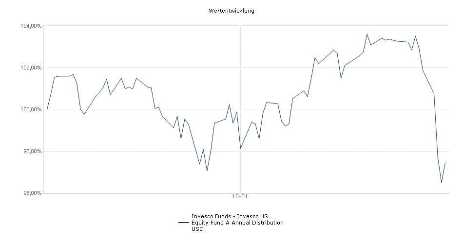 Invesco Funds - Invesco US Equity Fund A Annual Distribution USD Fonds Performance