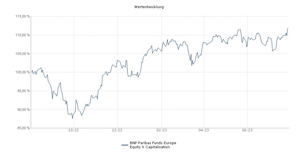 BNP Paribas Funds Europe Equity X Capitalisation Fonds Performance