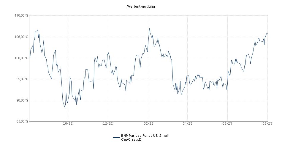 BNP Paribas Funds US Small CapClassicD Fonds Performance