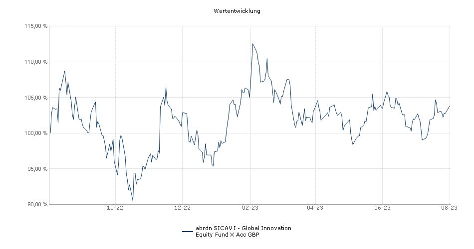 Aberdeen Standard SICAV I - Global Innovation Equity Fund X Acc GBP Fonds Performance